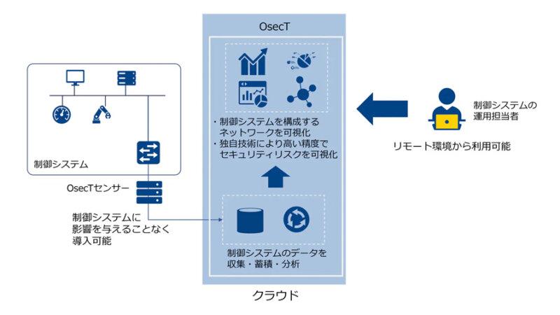 NTT Com、既存の制御システムに影響を与えることなくセキュリティリスクを可視化する「OsecT」の実証実験を開始
