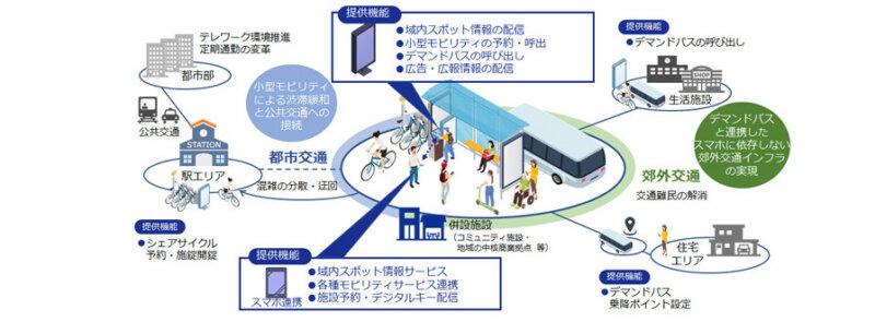 DNP、多様なモビリティをシームレスに利用できる交通結節点「DNPモビリティポート」を開発