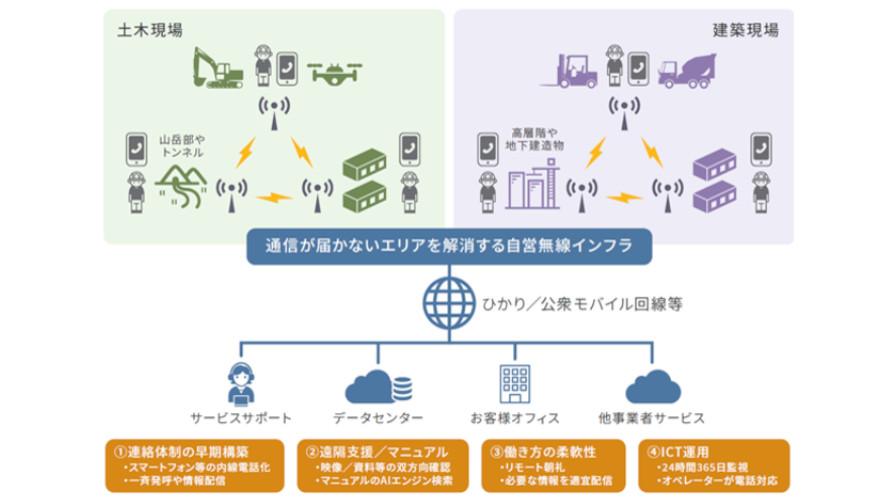 NTT-AT、ICTを活用した建設現場の生産性向上に向けて「i-Construction」への取り組みを強化