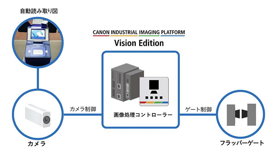 ANAとキヤノンMJ、非対面・非接触型「フラッパー付き自動ゲート」システムを羽田空港に導入