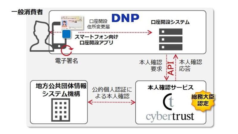 DNP、公的個人認証サービスを活用したスマートフォンでのリアルタイム本人確認サービスを提供開始