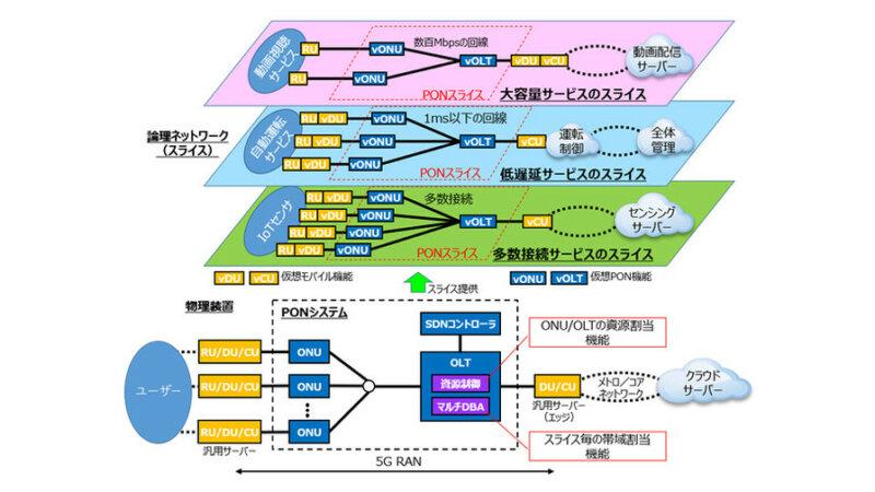 OKI・東京大学・三菱電機、光アクセスネットワーク「PON」のネットワークスライシング実証実験に成功