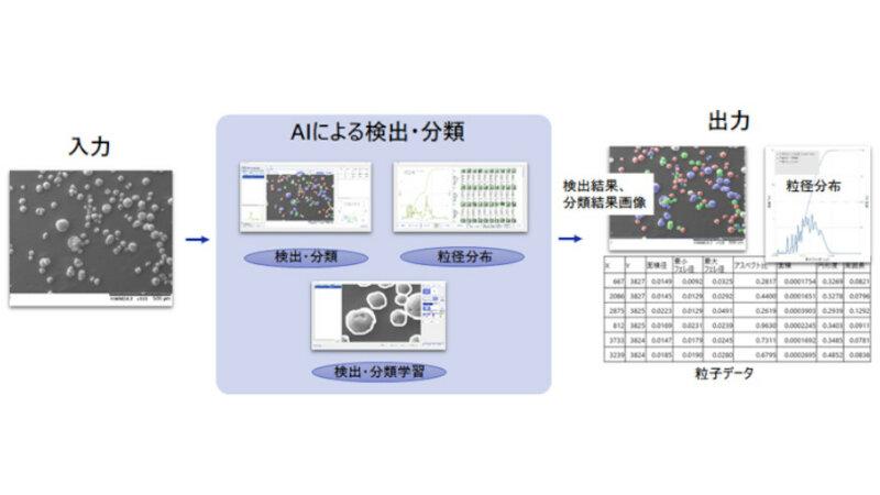 DNP、顕微鏡画像で製品の粒子径や形状などを解析する「DNP粒子画像解析ソフト」を開発