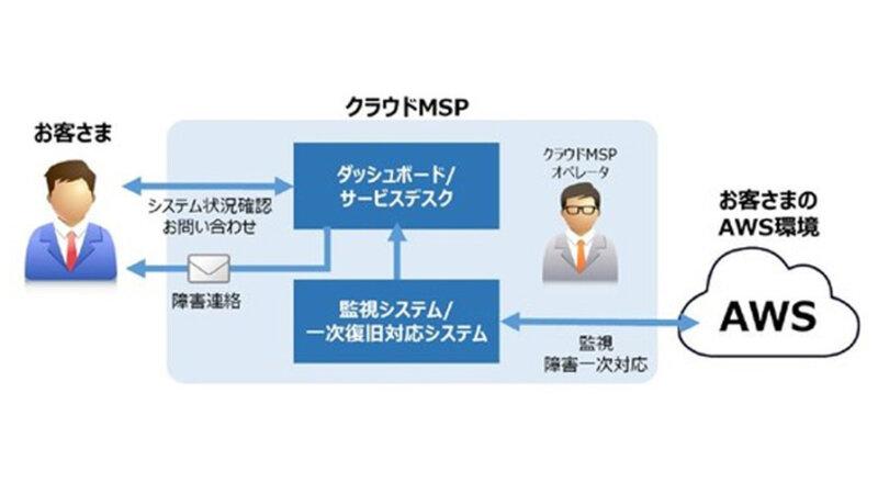キヤノンITS、AWSにも対応したITシステムの監視・障害復旧・運用まで自動化を実現する「クラウドMSP」を提供開始