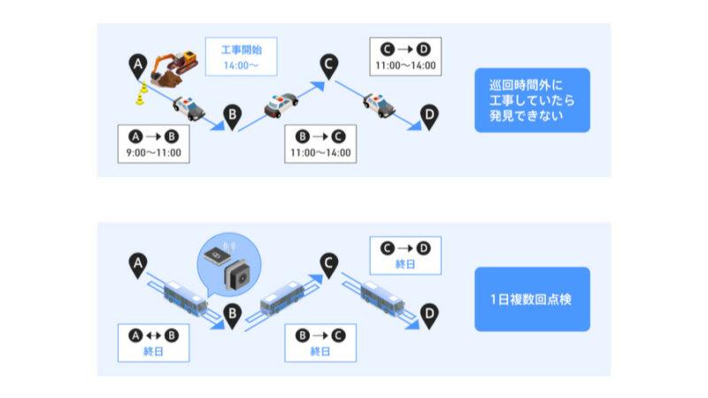 アプトポッドと大阪ガス、AI工事現場自動認識システムを活用したガス管パトロール業務の試験運用を開始