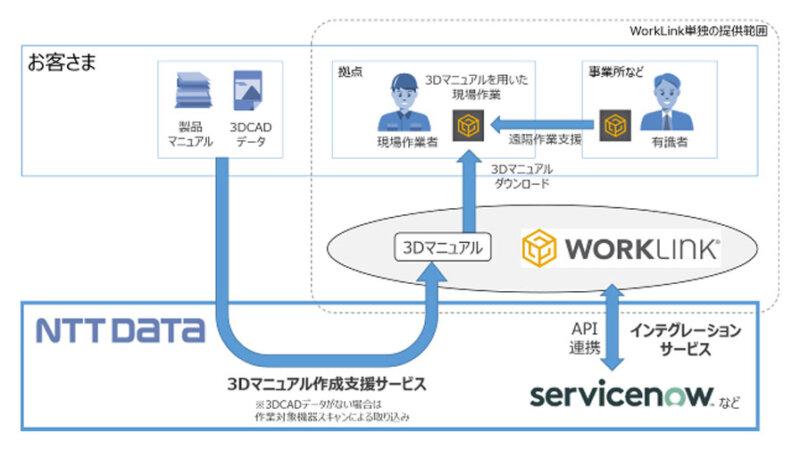 NTTデータ、AR作業支援プラットフォーム「WorkLink」を活用した3Dマニュアルによる現場作業支援サービスを開始