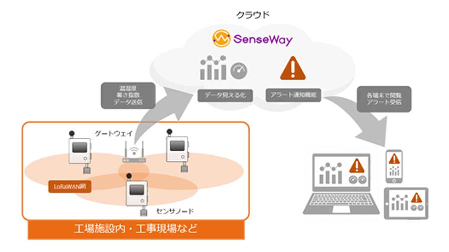 センスウェイ、LoRaWAN対応WBGTセンサを活用した熱中症対策ソリューションを提供開始