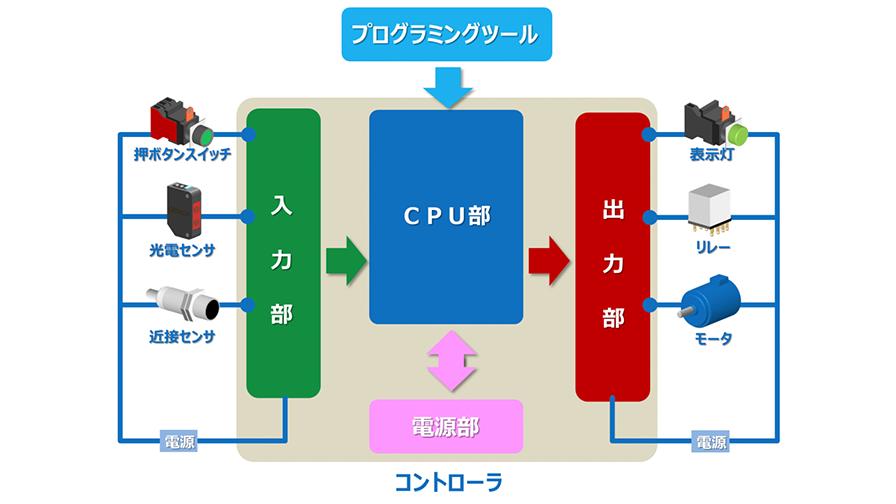 PLCの各部の構成