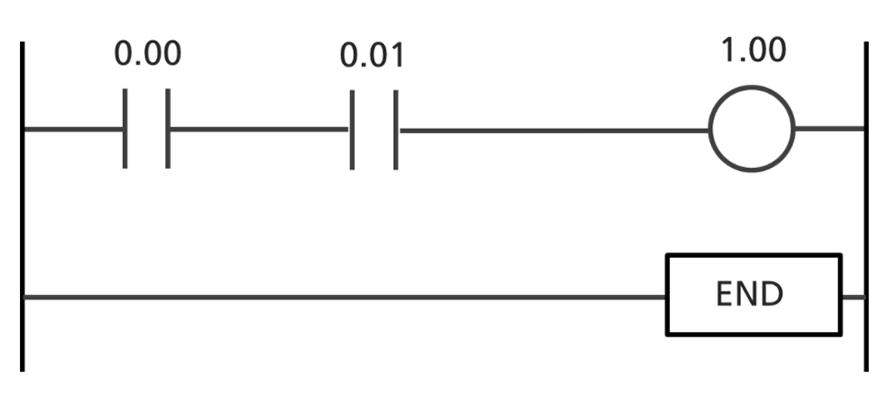 PLCを制御するために、主にラダープログラムが使用される。