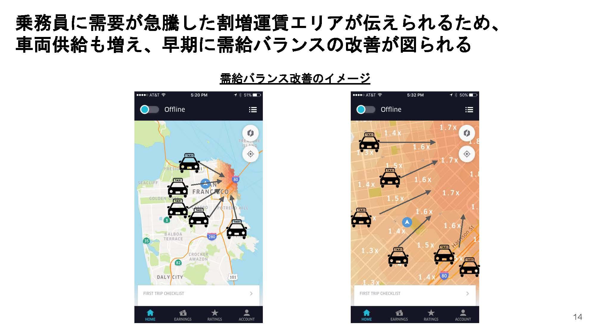 ダイナミックプライシングが導入されることで、利用者の需要の多いところに自然とタクシーが集まることとなる