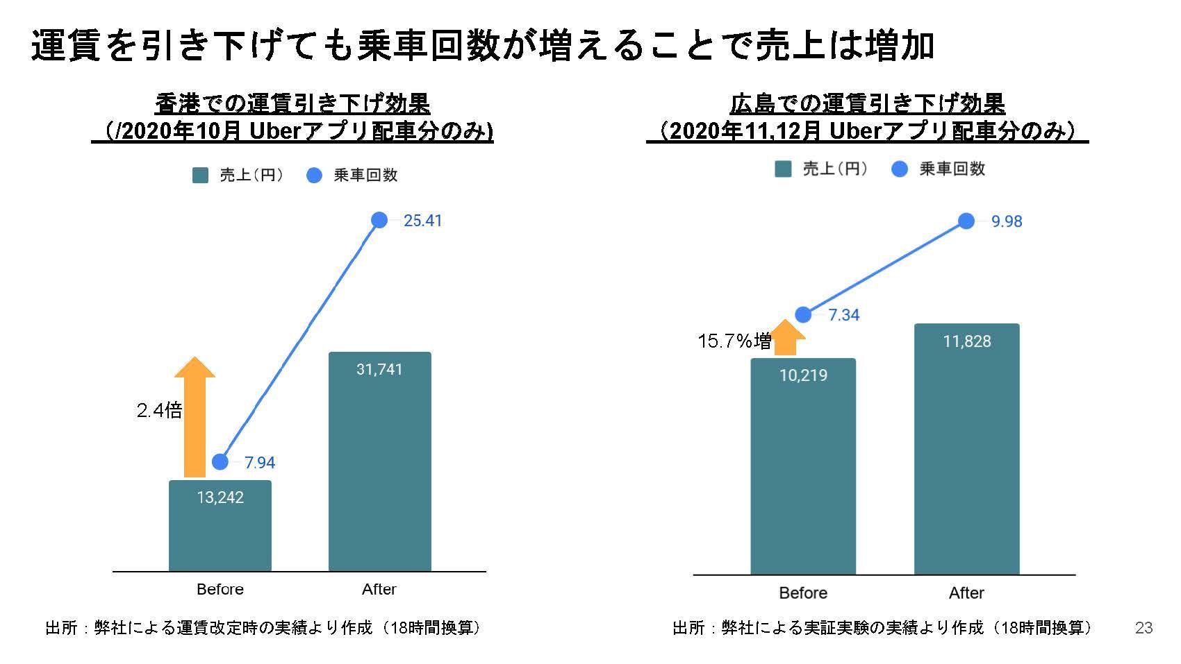 ダイナミックプライシングにより、運賃を引き下げても乗車回数が増えることを示したグラフ