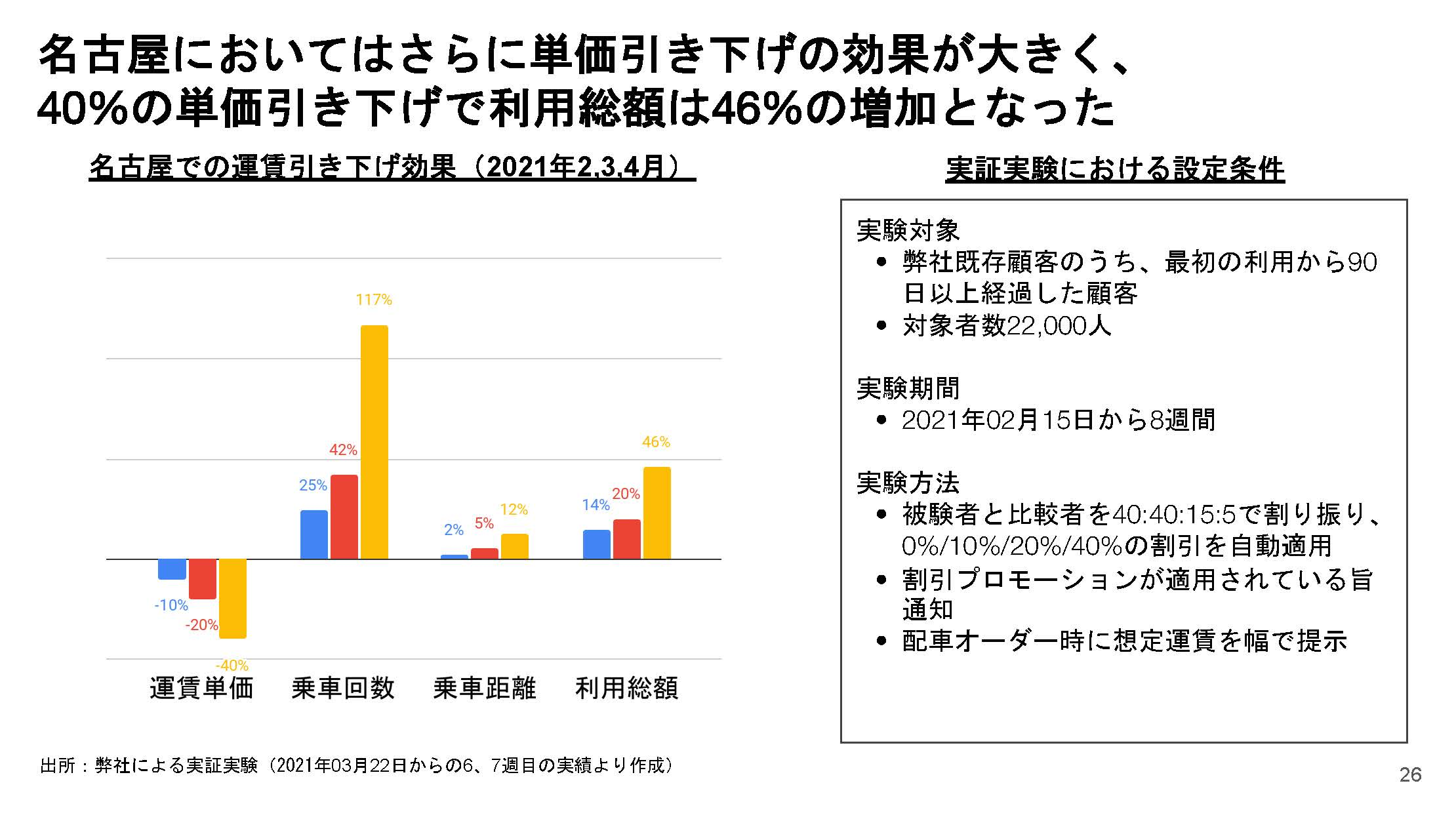 名古屋におけるダイナミックプライシングの実験