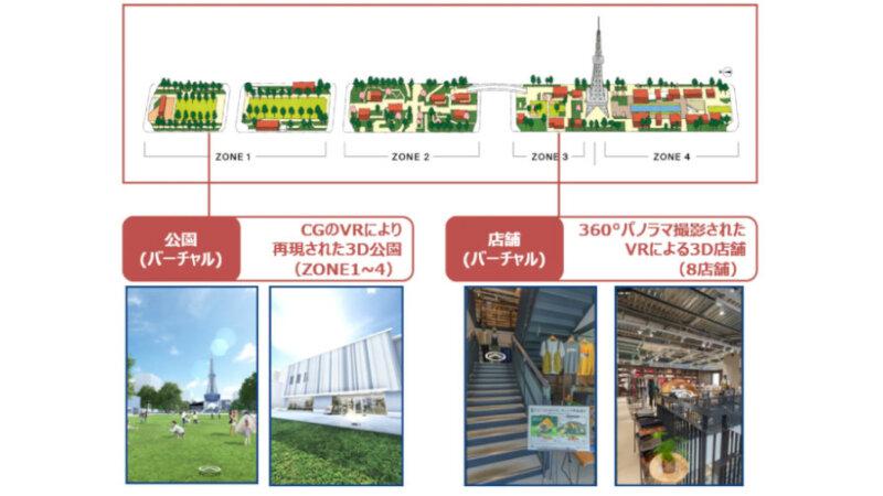 NTT Comと三井不動産、デジタル空間上に構築した「Hisaya Digital Park」とバーチャル店舗を活用した新たな顧客体験創出の共同実験を開始