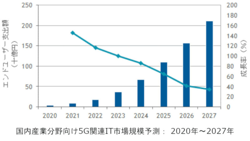 IDC、2020~2027年の国内産業向け5G関連IT市場の年間平均成長率は80.3%と予測