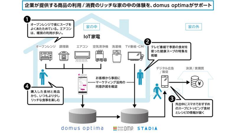 電通、IoT家電データを活用したマーケティングソリューションβ版「domus optima」を発表