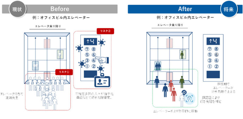 NTT Comとパナソニック、 顔認証を統合IDとしたデータ利活用の事業共創をCROSS LABにて開始