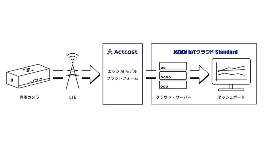 KDDI、カメラ側でAI解析を行い送信データ量を削減する「エッジAIカメラパッケージ」を提供