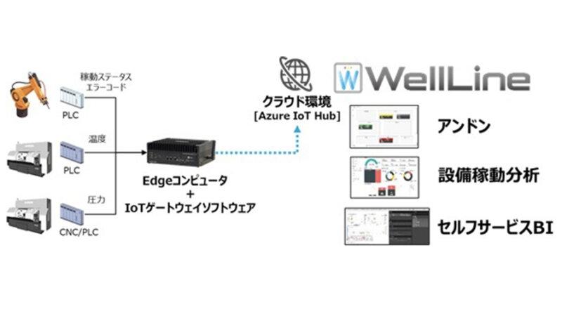 日立ソリューションズ東日本、IoT分析ソリューション「WellLine」が各種IoTゲートウェイと接続可能に