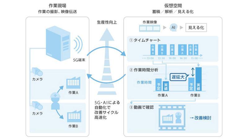 住友電工とソフトバンク、5GとAIを活用した映像伝送・解析の実証実験で工場の自動化・効率化を確認