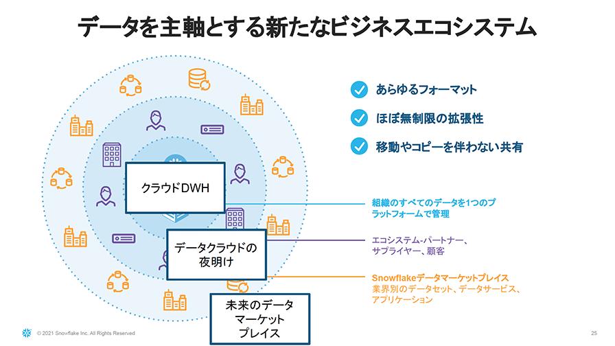 データクラウドというコンセプトが進むことで、データを主軸とする新たなビジネスエコシステムが生まれるだろうとしている。
