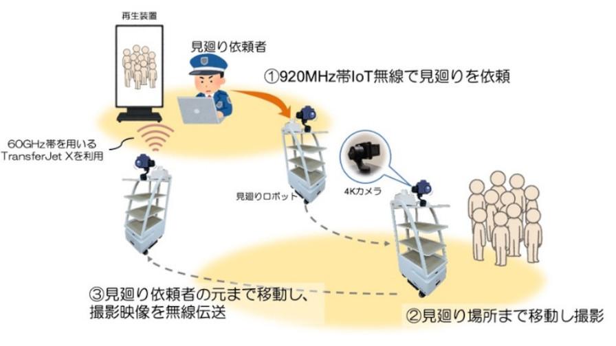 NICTとソニー、ミリ波IoT搭載サービスロボットによる協働型見廻りシステムを開発