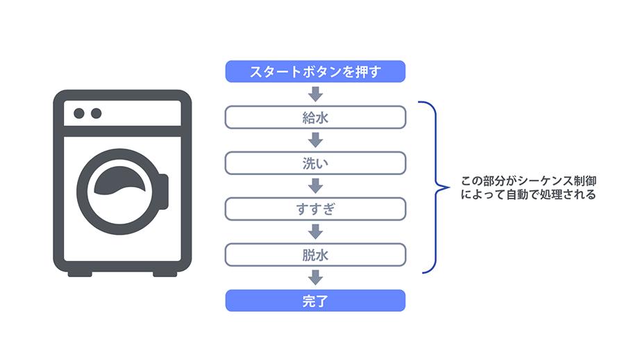 洗濯機のシーケンス制御概念図。スタートボタンを押してから洗濯が完了するまでを、シーケンス制御によって自動で処理している。