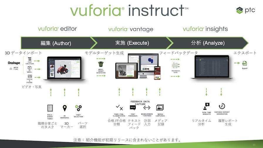 「Vuforia Instruct」を構成する3つのモジュール。