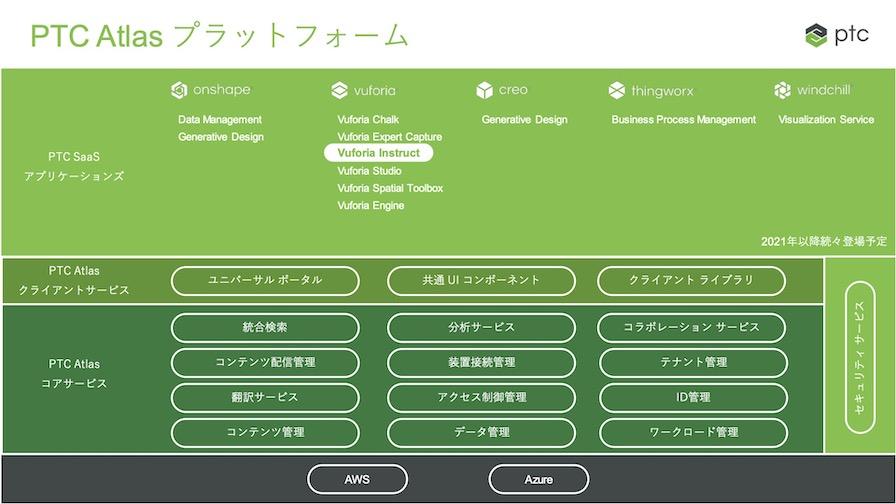 PTCAtlasプラットフォーム概要図。共通機能はAtlasコアサービスとして提供される。