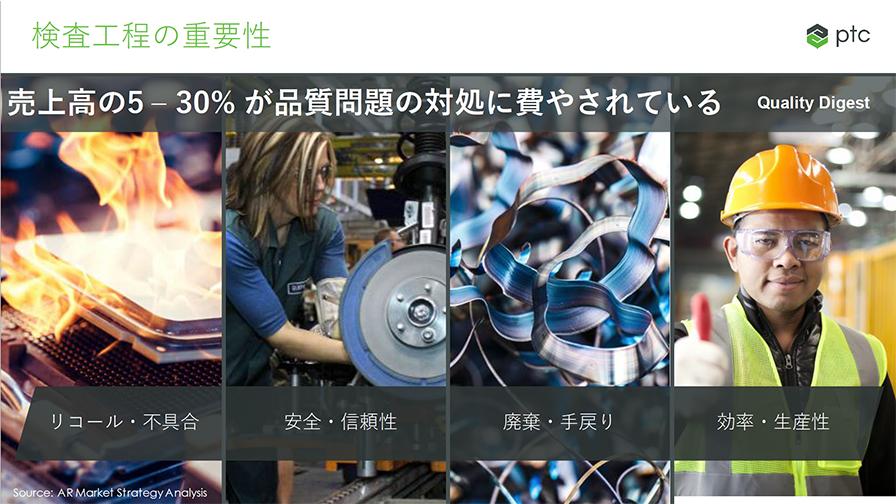 製造業の売上高の5〜30%が品質問題の対処に費やされている。