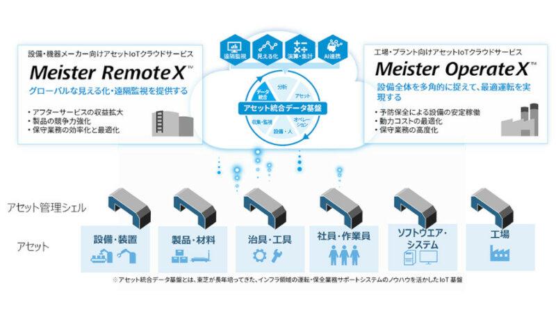 東芝デジタルソリューションズ、「アセット管理シェル」対応のアセットIoTクラウドサービスをリリース