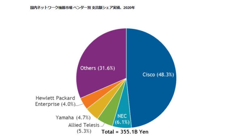 IDC、2020年国内ネットワーク機器市場はシスコシステムズがシェア48.3%でトップと発表
