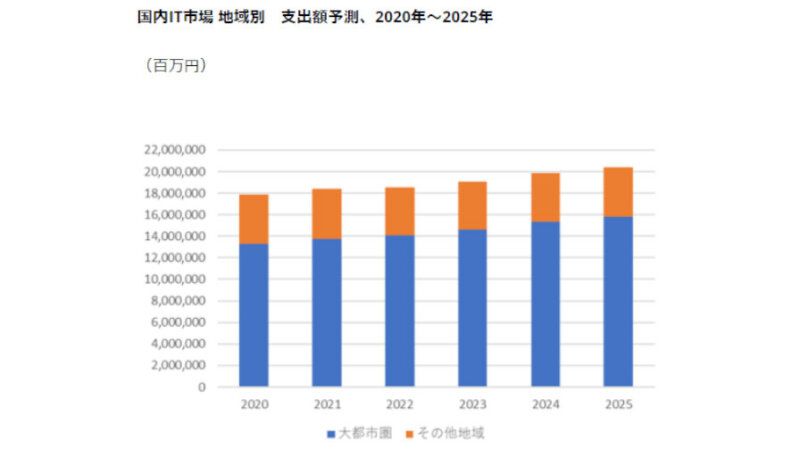 IDC、COVID-19により大都市圏以外の地域の企業は業績が悪化し2022年以降もIT支出は低い成長と予測