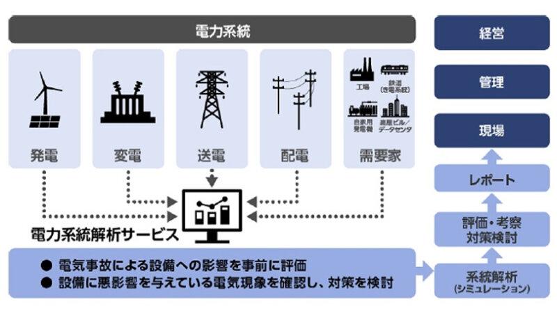 日立、電気事業者などにシミュレーションに基づいた対応・予防・保全施策を提案する「電力系統解析サービス」を提供開始