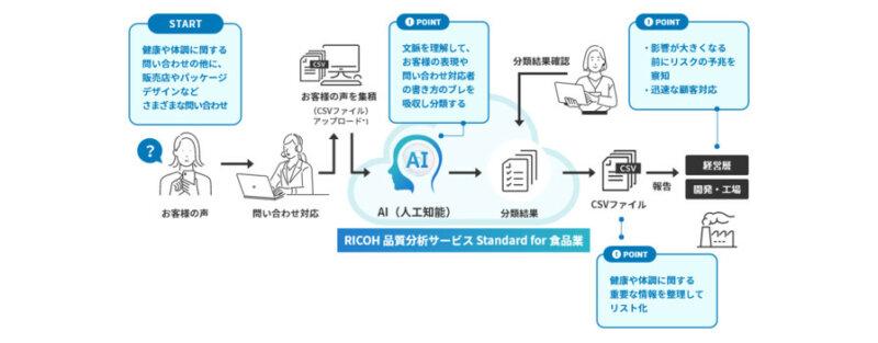 リコー、自然言語処理AIを活用して企業の情報資産を分析し業務効率化に貢献する「仕事のAI」を提供開始