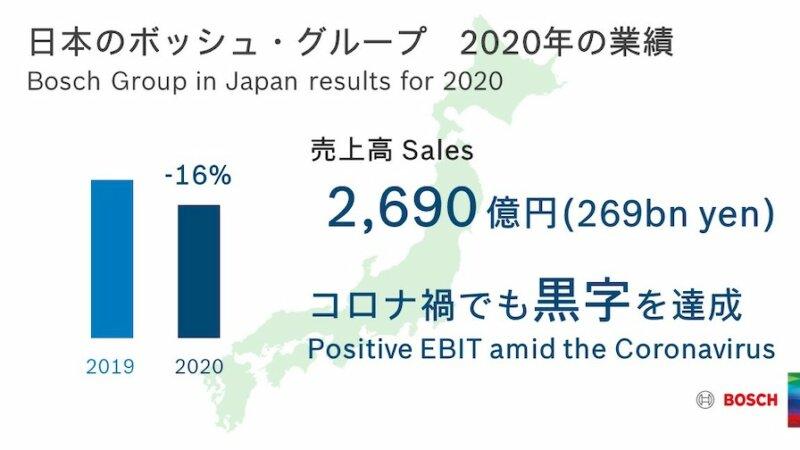 日本のボッシュ・グループ、2020年の業績