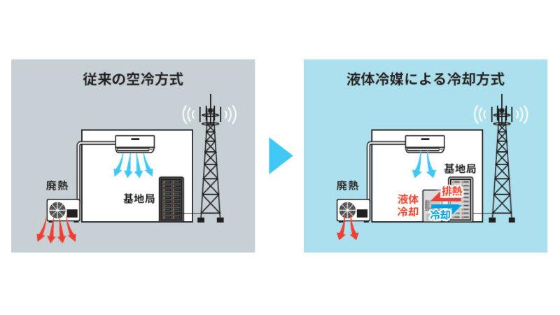 KDDIとノキア、携帯電話基地局の電力使用を抑えることでCO2排出量の削減を目指す実証試験に合意