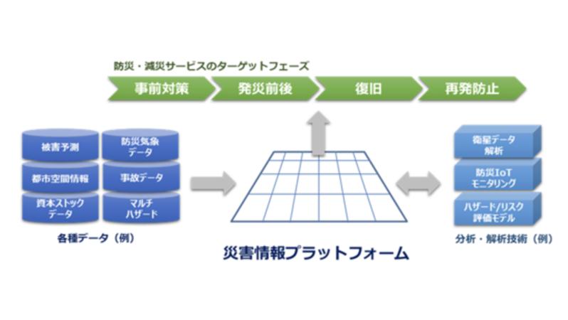 東京海上日動と応用地質、自然災害に強いスーパーシティ・スマートシティの実現に向けて業務提携