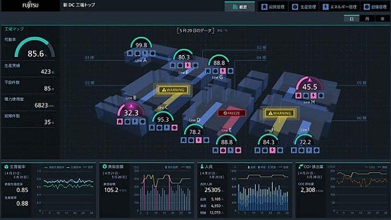 富士通とリコー、「COLMINA工場最適化ダッシュボード」を活用して工場全体生産状況可視化システムを共同開発