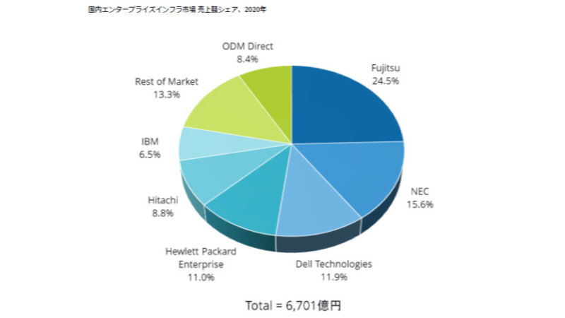 IDC、2020年国内ITインフラ市場のベンダー別シェアを発表