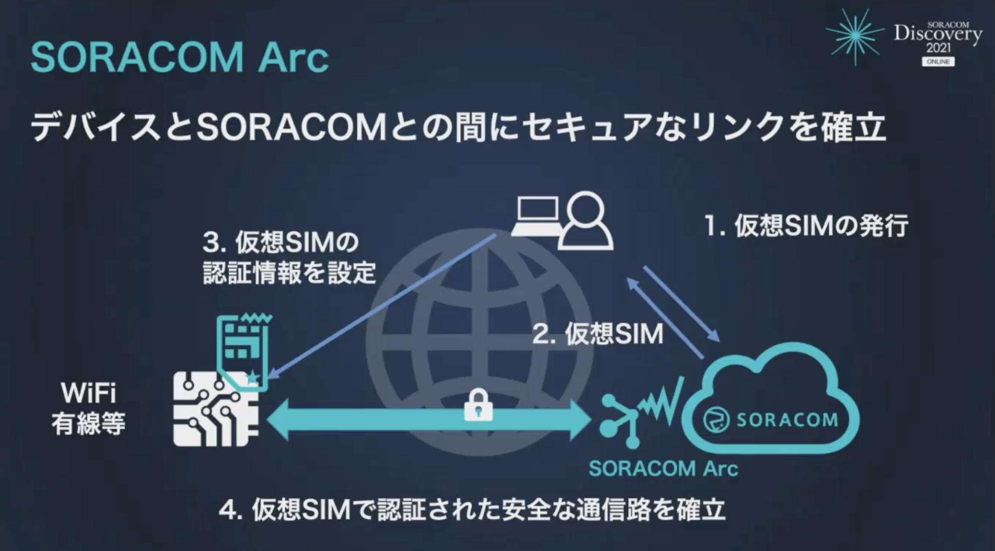 SORACOM Arcの仕組み