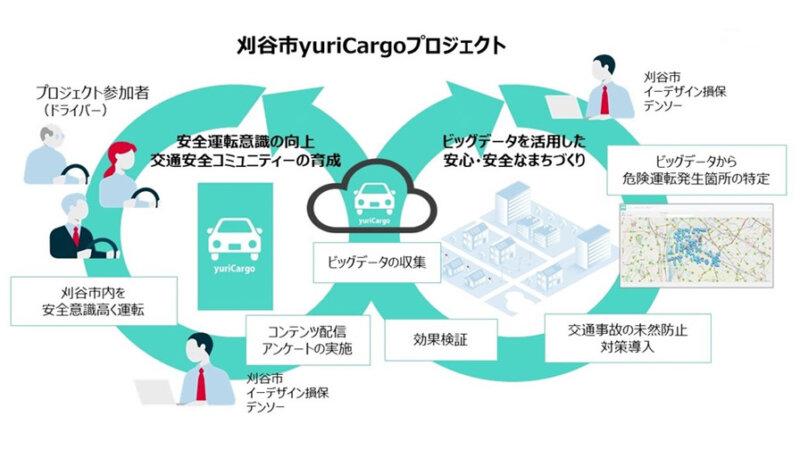 刈谷市・イーデザイン損保・デンソー、安全運転意識を高める「刈谷市yuriCargo(ゆりかご)プロジェクト」を実施しまちづくりを推進