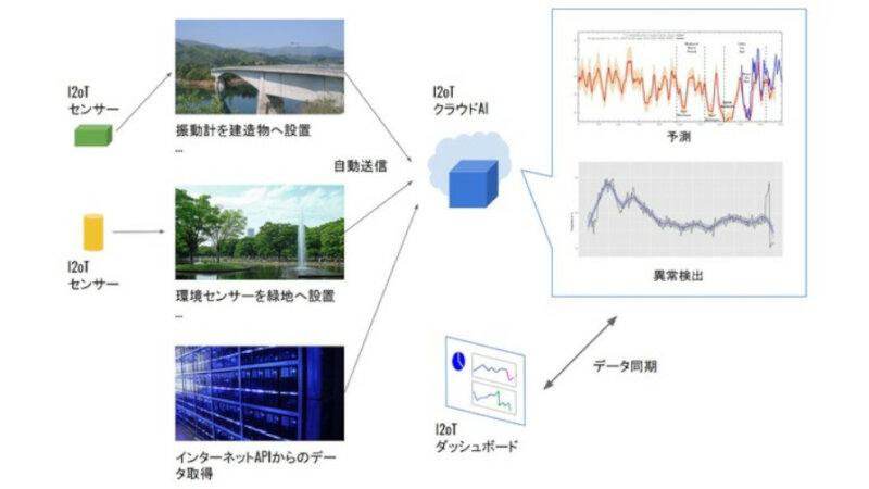 Search Space、IoTセンサー接続型AIパッケージ「I2oT」を提供開始