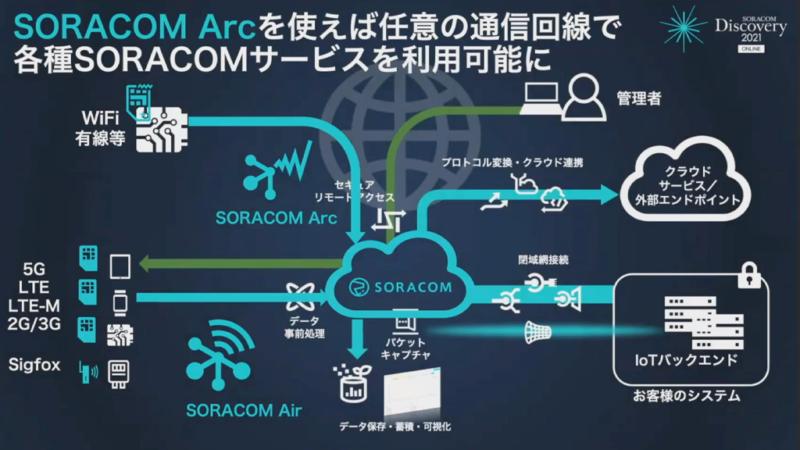 SORACOM Arc