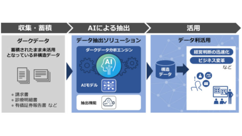 日立、ダークデータ分析エンジンを活用してデータの抽出作業を自動化するAIソリューションを提供開始