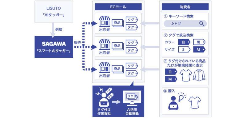 佐川急便とLISUTO、EC事業者向けサービス「スマートAIタッガー」を提供開始