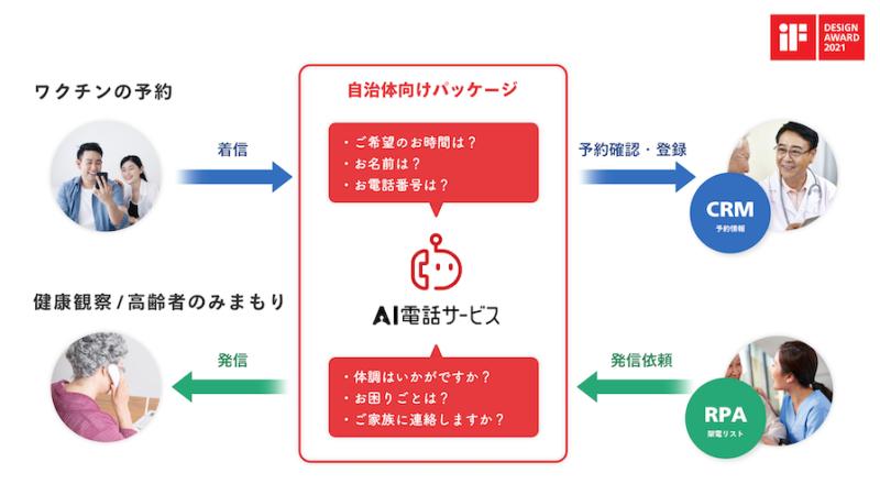 NTTドコモ「AI電話サービス」自治体向けパッケージの提供を開始