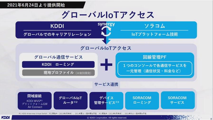KDDI、ソラコムとのハイブリッドIoT基盤「グローバルIoTアクセス」を提供開始 ーSORACOM Discovery2021レポート