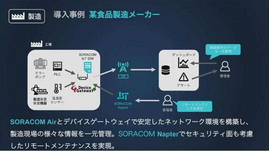 たけびしとソラコムが共創する製造業IoT、セルラー通信で複数工場の機器を一元管理 ーSORACOM Discovery2021レポート