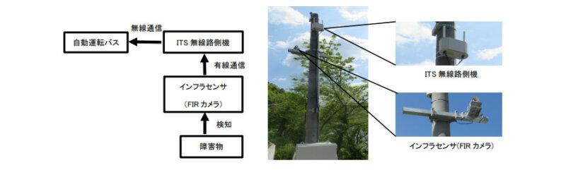 JR東日本・ソフトバンクなど10社、気仙沼線BRTにおいて自動運転バスの試乗会を開催