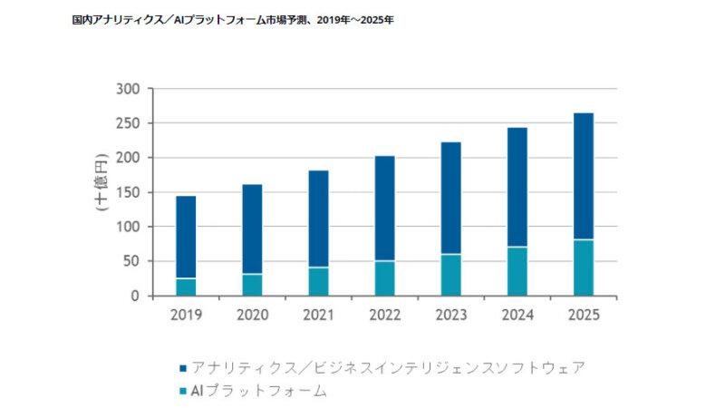 IDC、2020年の国内アナリティクス/AIプラットフォーム市場は前年比成長率12.1%増と推定